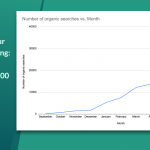 How to Scale Your Content Marketing: Tips from Our Journey to 100,000 Words a Month